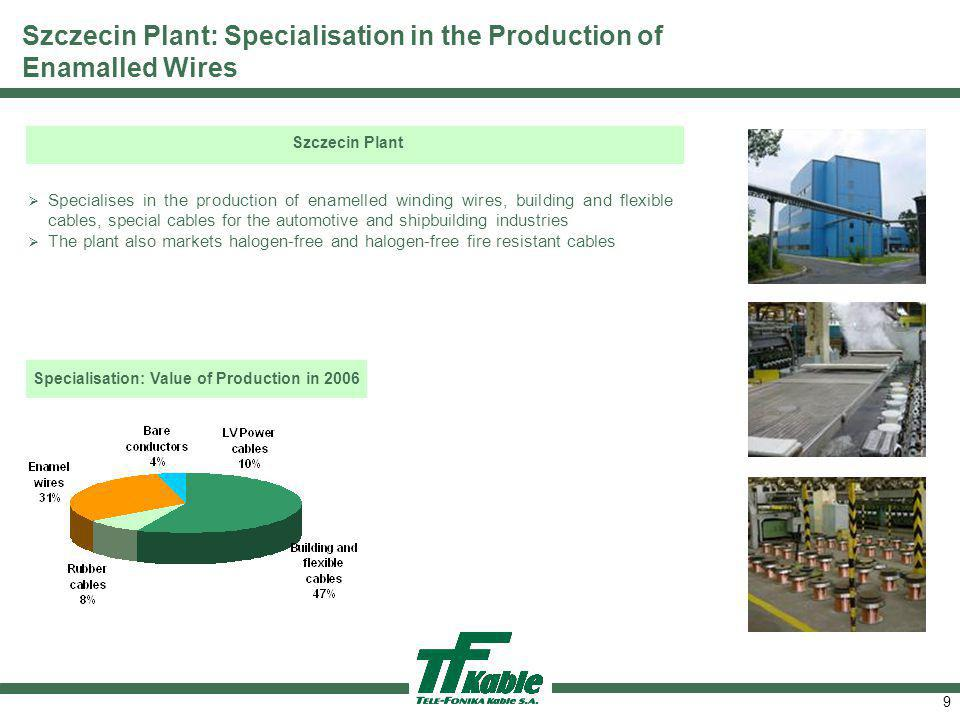 Specialisation: Value of Production in 2006