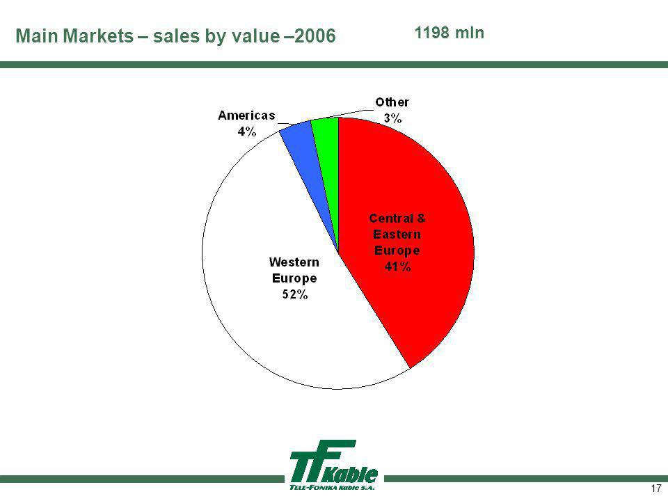 Product split by value – 2006
