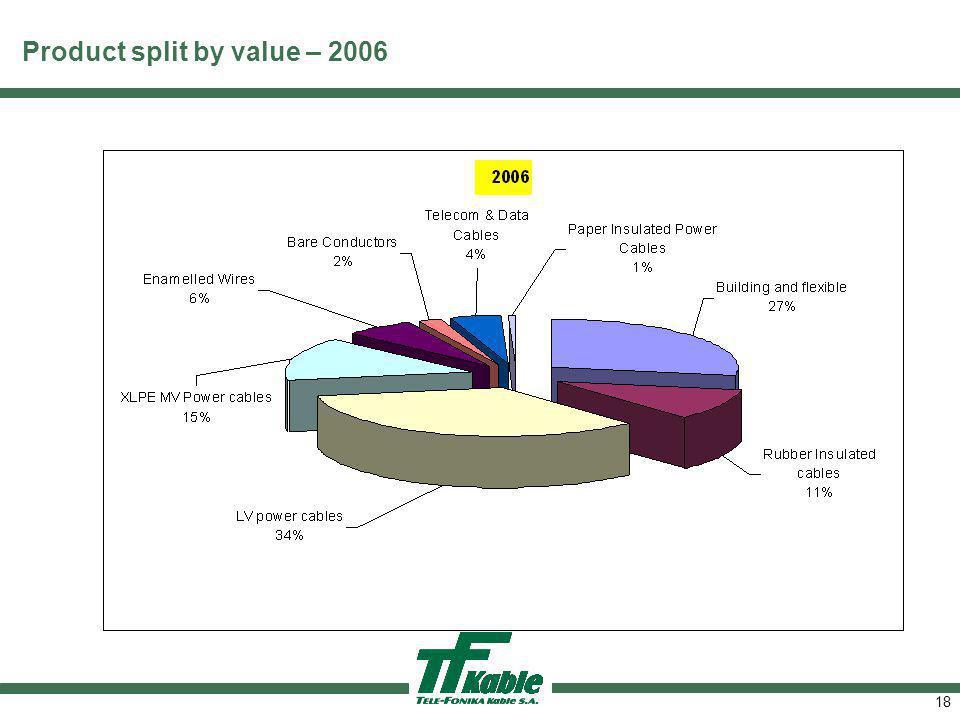 Product split by value – 3Q 2006 – EXPORT sales