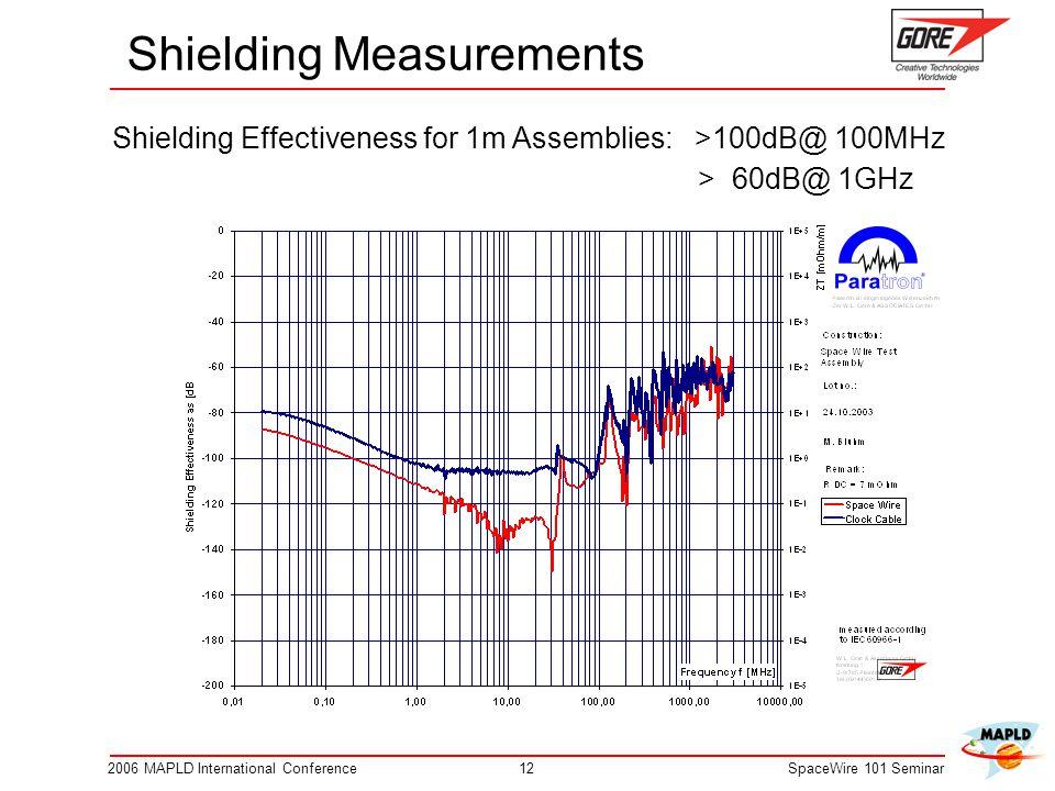 Shielding Measurements