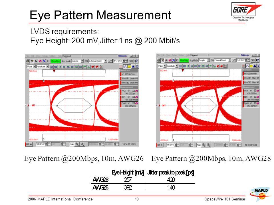 Eye Pattern Measurement