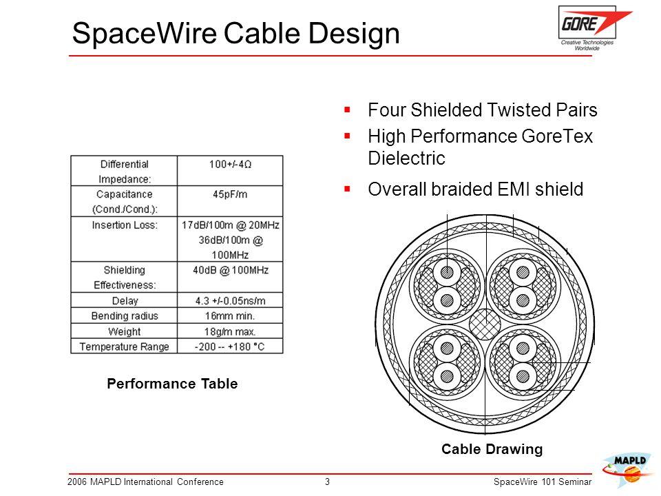 SpaceWire Cable Design
