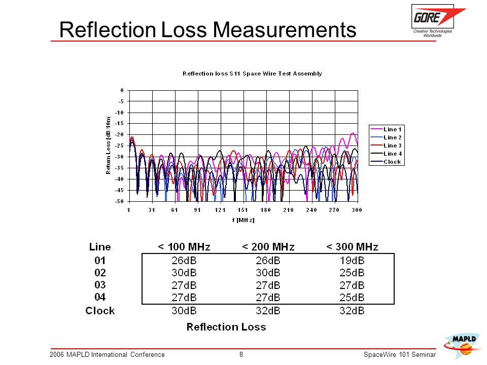 Reflection Loss Measurements