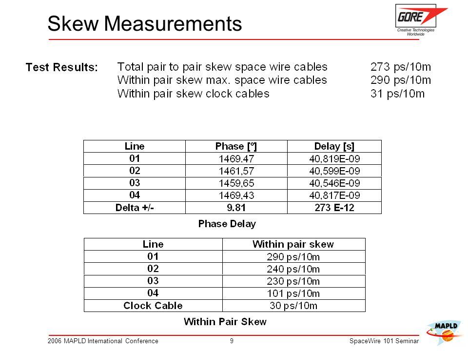 Skew Measurements