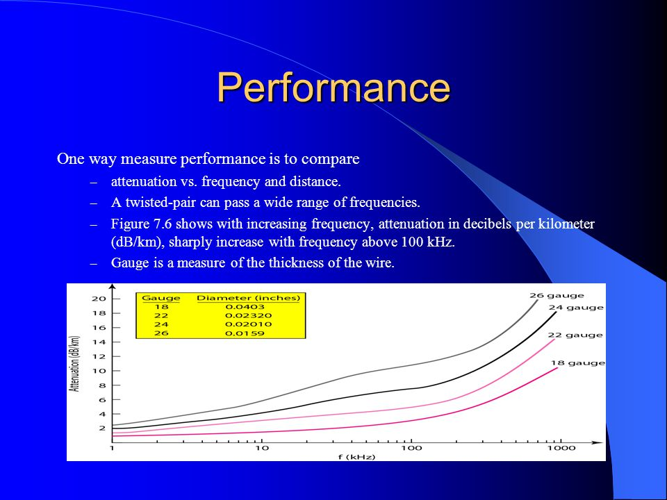 Performance One way measure performance is to compare