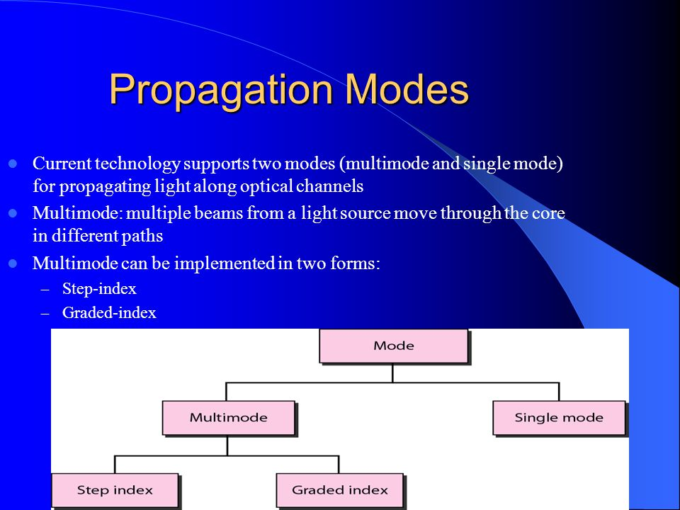Propagation Modes Current technology supports two modes (multimode and single mode) for propagating light along optical channels.