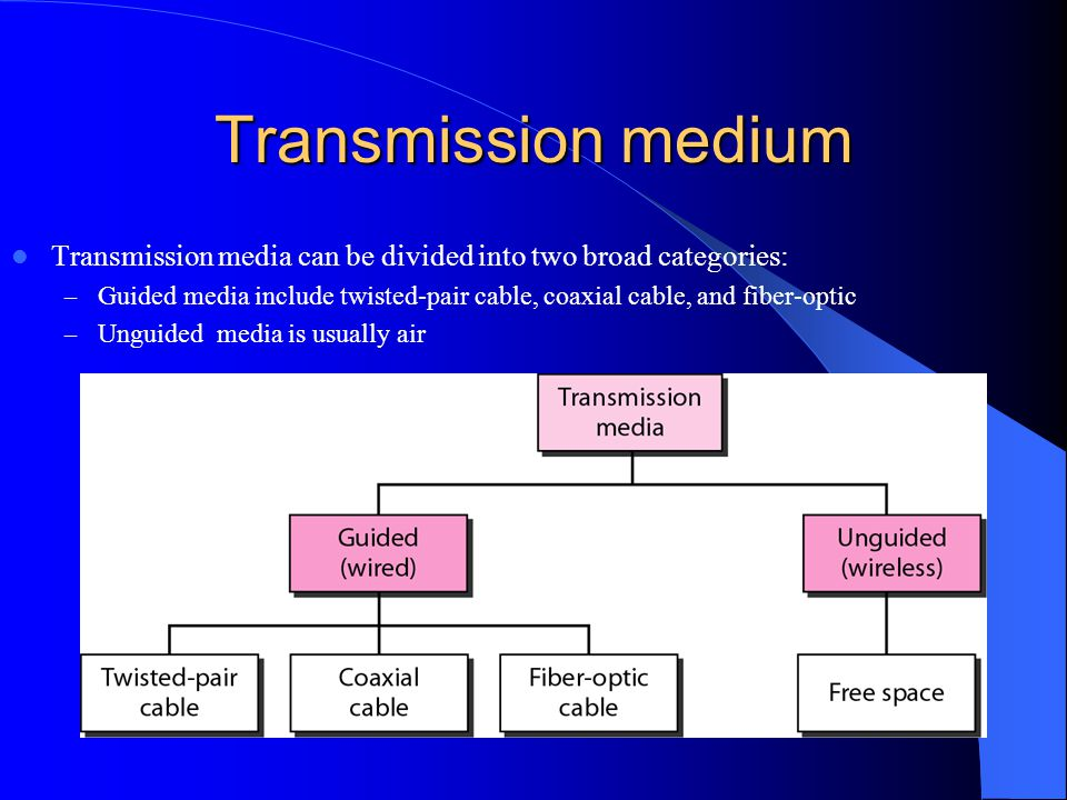 Transmission medium Transmission media can be divided into two broad categories: