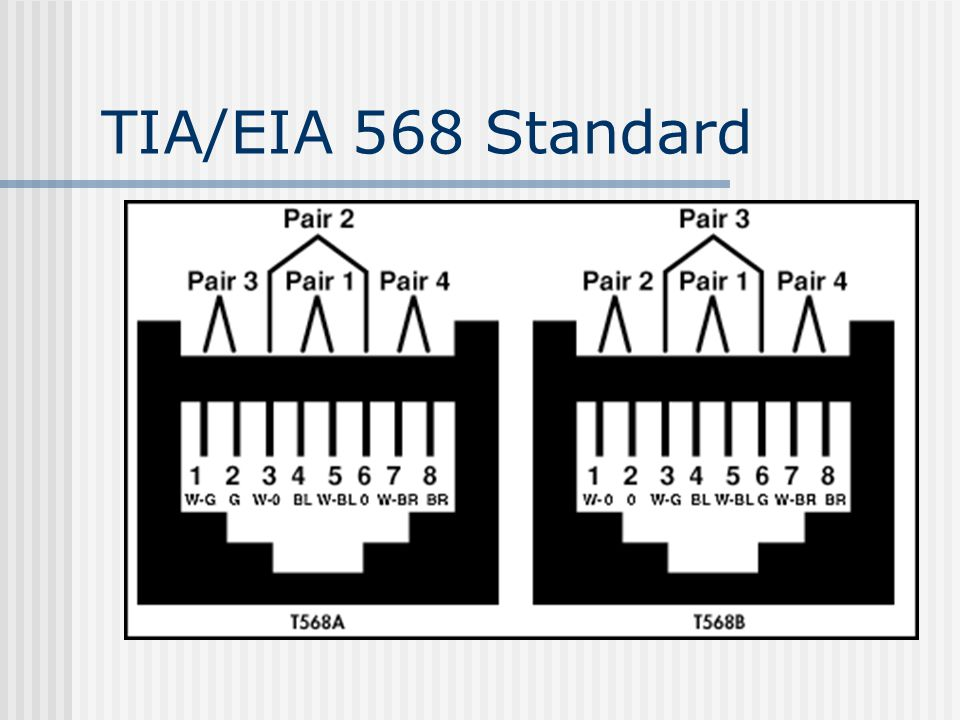tia 568a wiring diagram wall jack lecture 7 cabling: types and termination - ppt video ... tia 568 wiring standards
