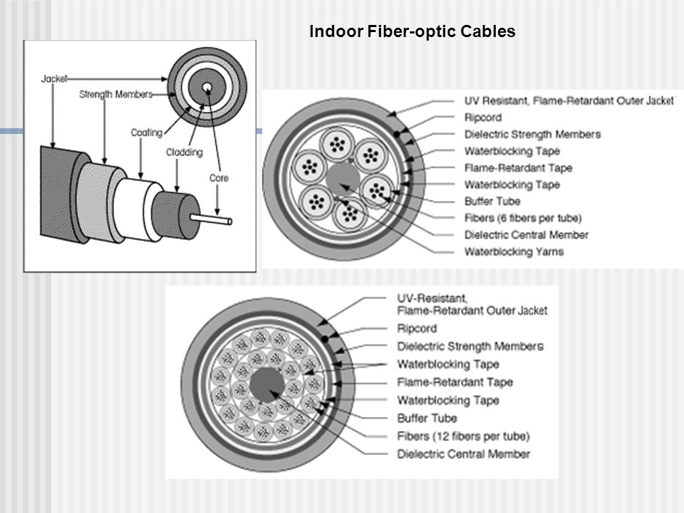 Indoor Fiber-optic Cables