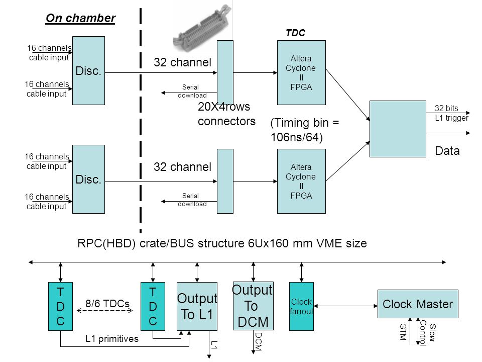 Output Output To To L1 DCM On chamber Disc. 32 channel 20X4rows