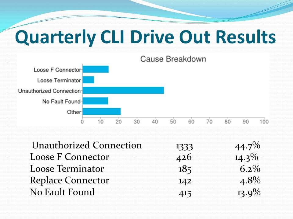 Quarterly CLI Drive Out Results