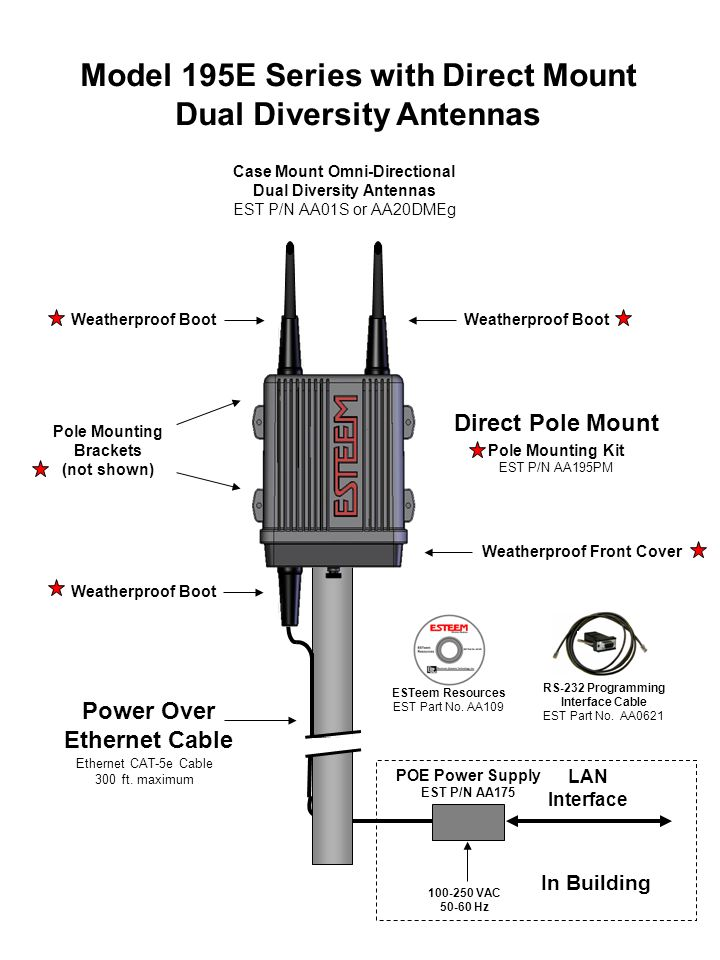 Model 195E Series with Direct Mount Dual Diversity Antennas