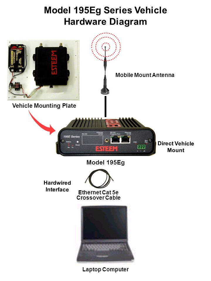 Model 195Eg Series Vehicle Hardware Diagram