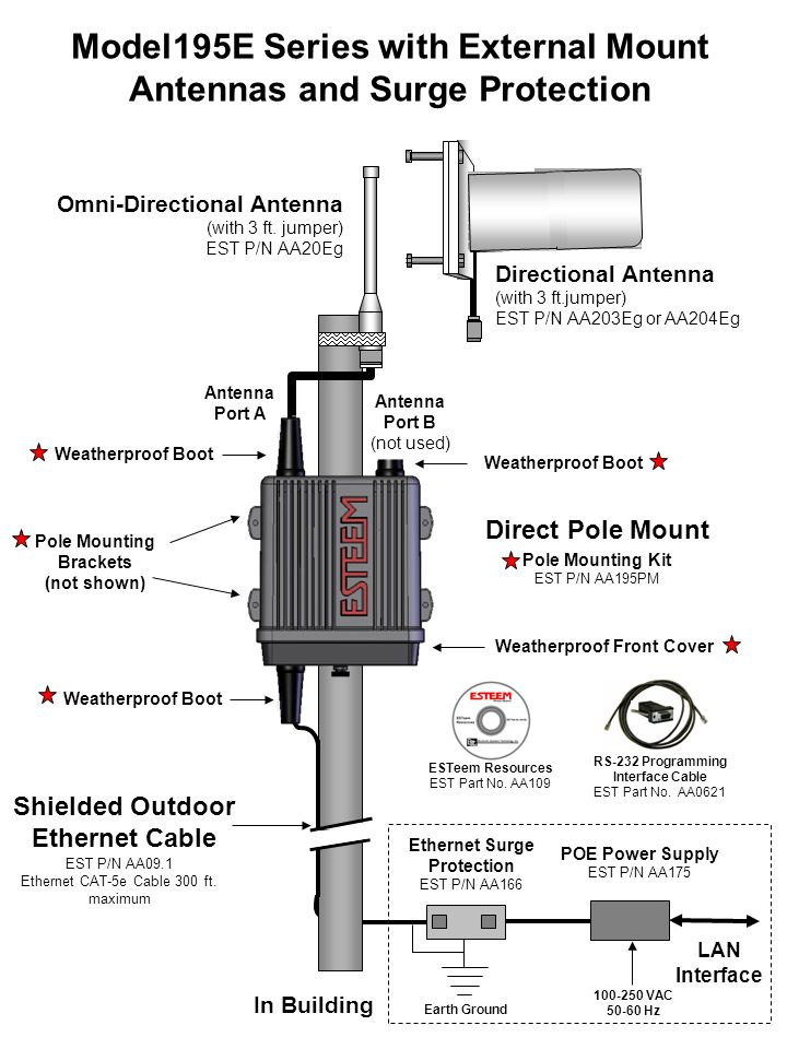 Model195E Series with External Mount Antennas and Surge Protection