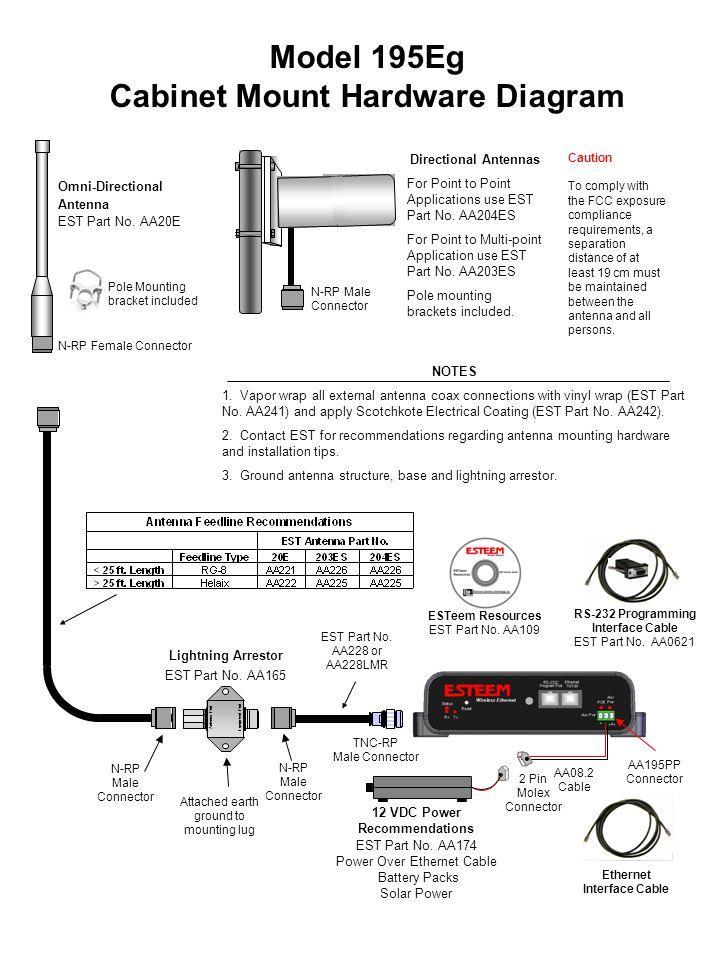 Model 195Eg Cabinet Mount Hardware Diagram Ethernet Interface Cable