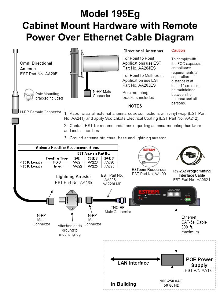 Model 195Eg Cabinet Mount Hardware with Remote Power Over Ethernet Cable Diagram
