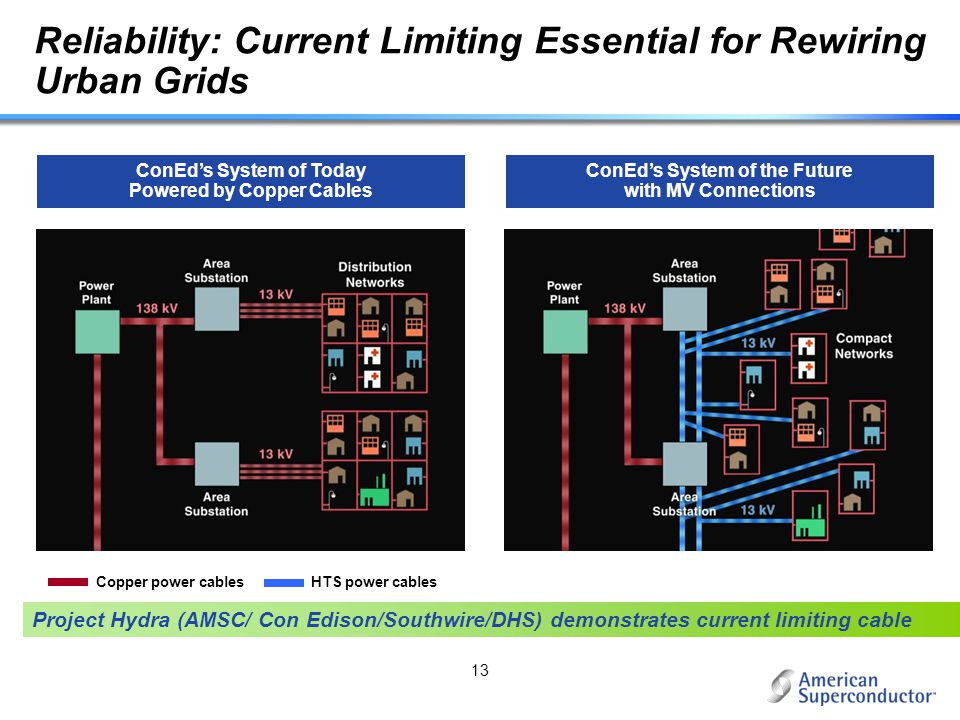 Reliability: Current Limiting Essential for Rewiring Urban Grids