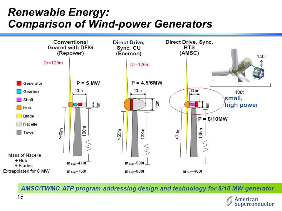 Comparison of Wind-power Generators n