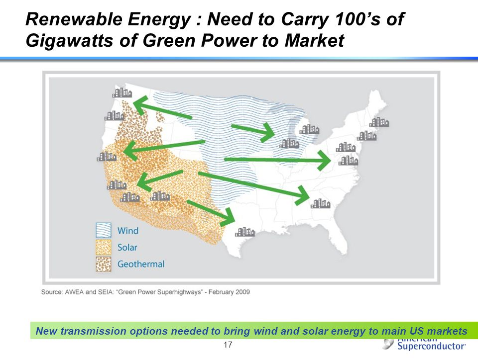 Renewable Energy : Need to Carry 100's of Gigawatts of Green Power to Market