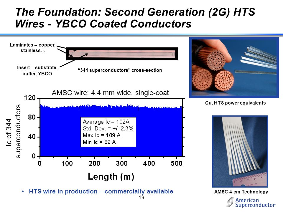 The Foundation: Second Generation (2G) HTS Wires - YBCO Coated Conductors