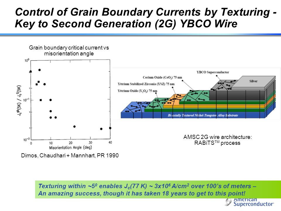 Control of Grain Boundary Currents by Texturing - Key to Second Generation (2G) YBCO Wire