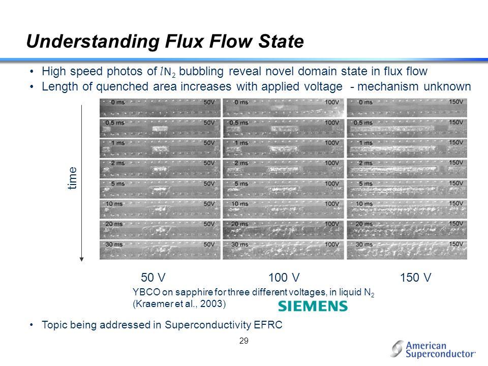 Understanding Flux Flow State