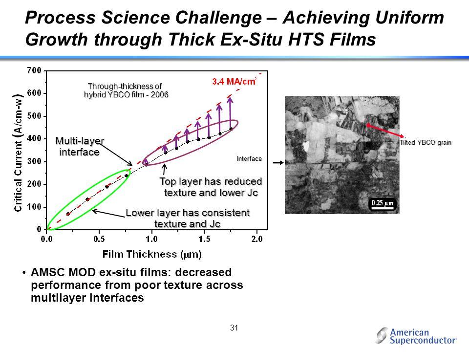 Process Science Challenge – Achieving Uniform Growth through Thick Ex-Situ HTS Films