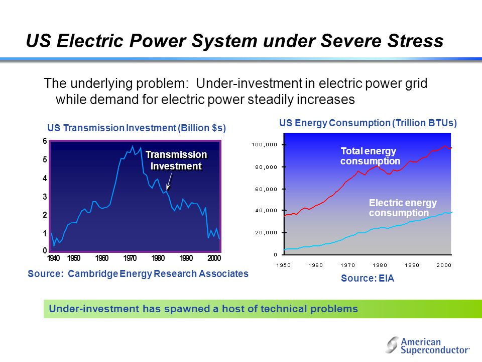 US Electric Power System under Severe Stress