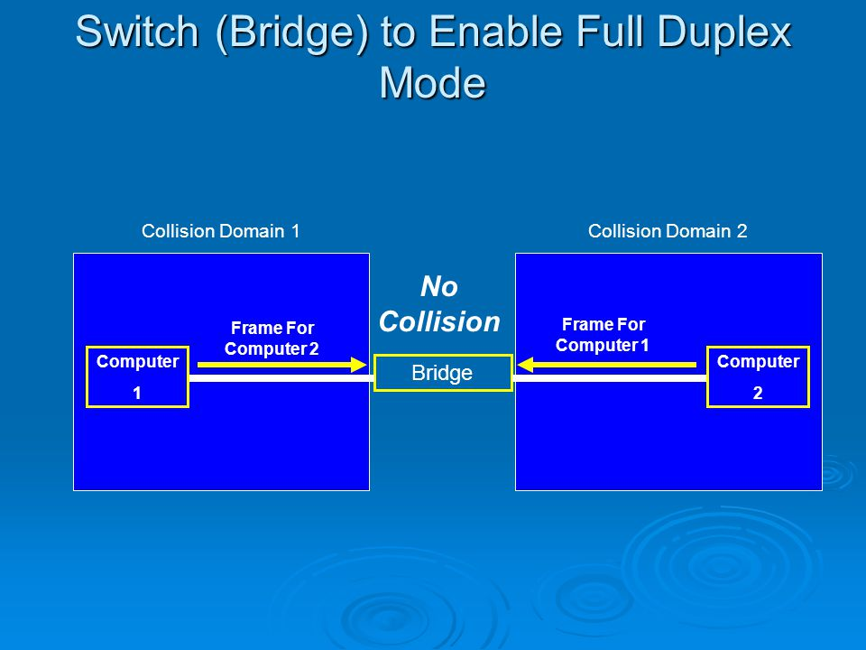 Switch (Bridge) to Enable Full Duplex Mode