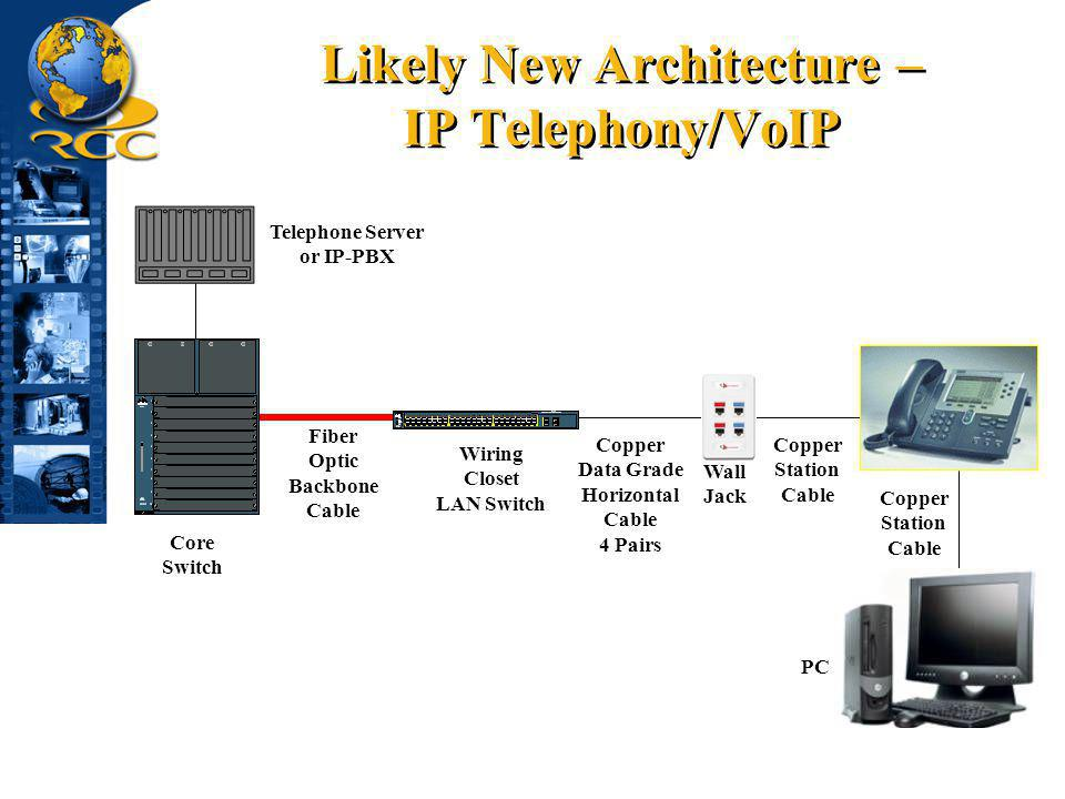 Likely New Architecture – IP Telephony/VoIP