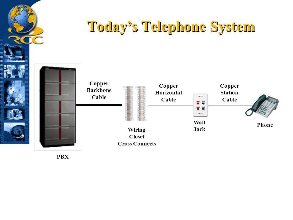 Today's Telephone System