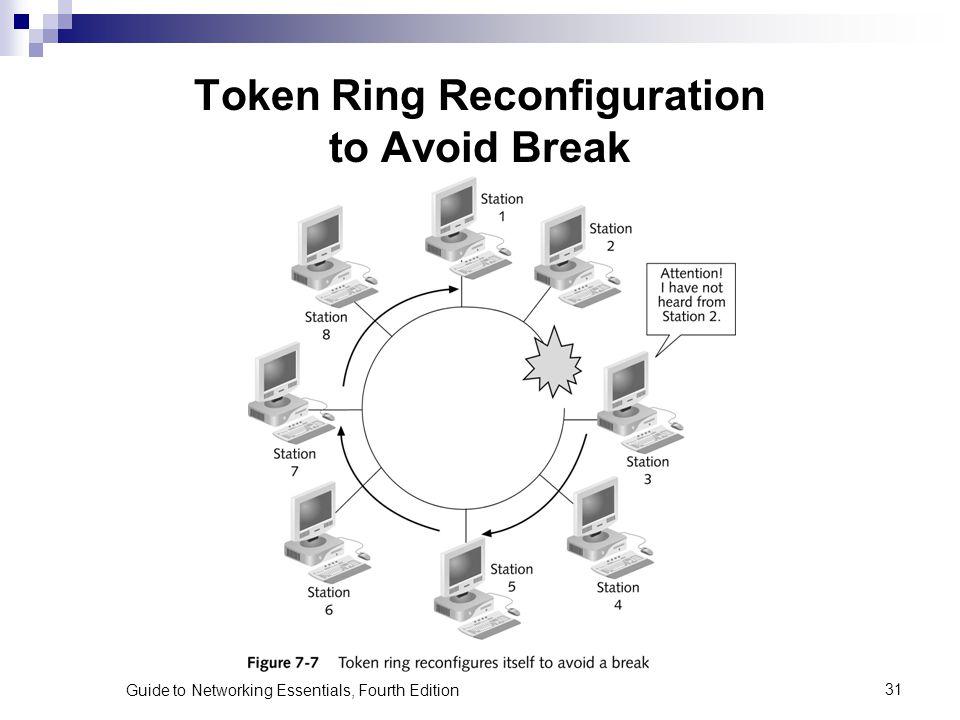 Token Ring Reconfiguration to Avoid Break