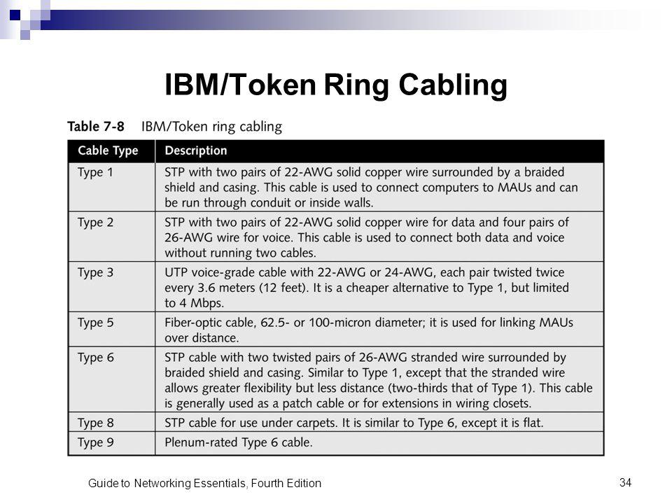 IBM/Token Ring Cabling