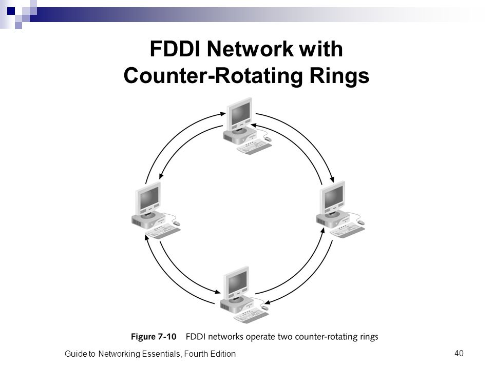 FDDI Network with Counter-Rotating Rings