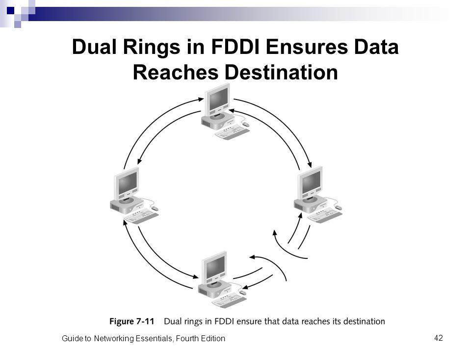 Dual Rings in FDDI Ensures Data Reaches Destination