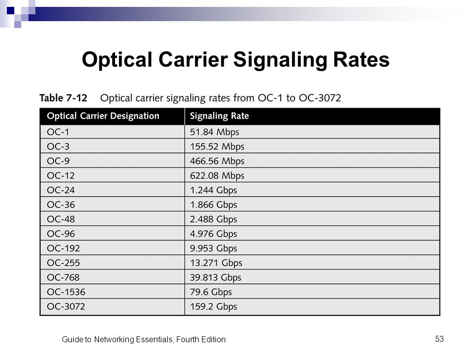 Optical Carrier Signaling Rates