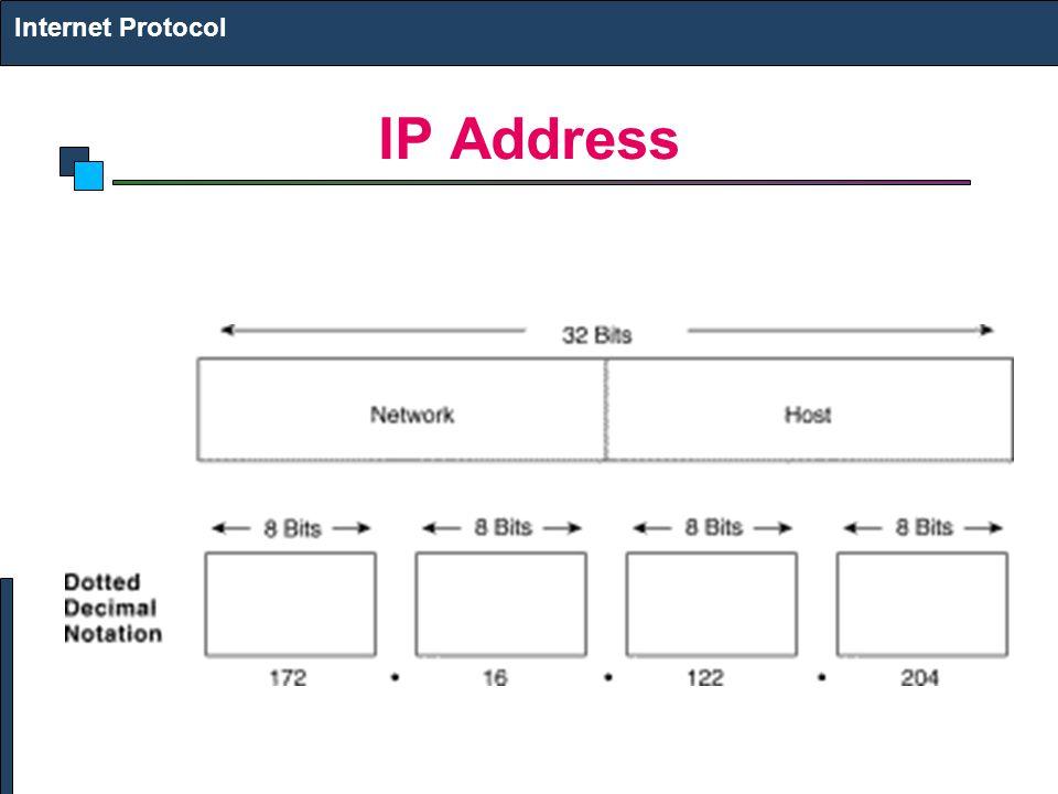 Internet Protocol IP Address