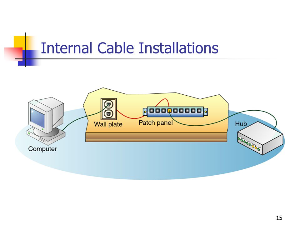 Internal Cable Installations