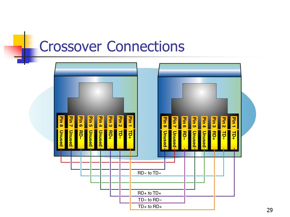 Crossover Connections