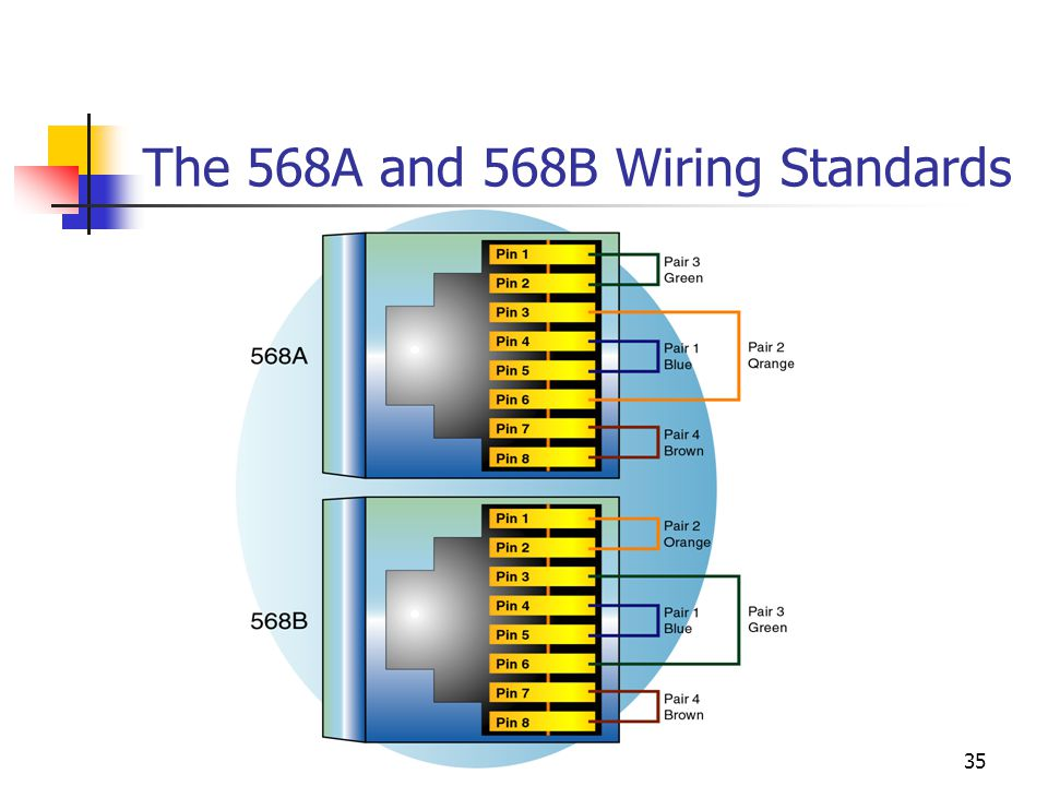 The 568A and 568B Wiring Standards
