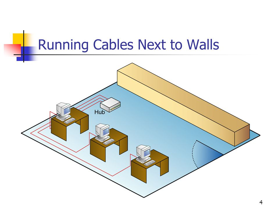 Running Cables Next to Walls
