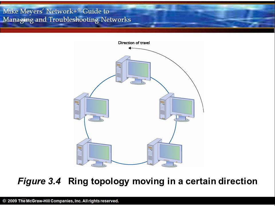 Figure 3.4 Ring topology moving in a certain direction