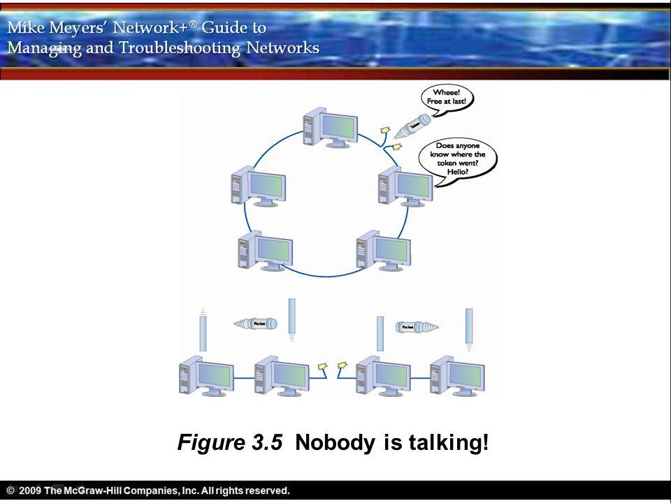 Figure 3.5 Nobody is talking!