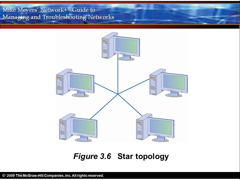 Figure 3.6 Star topology