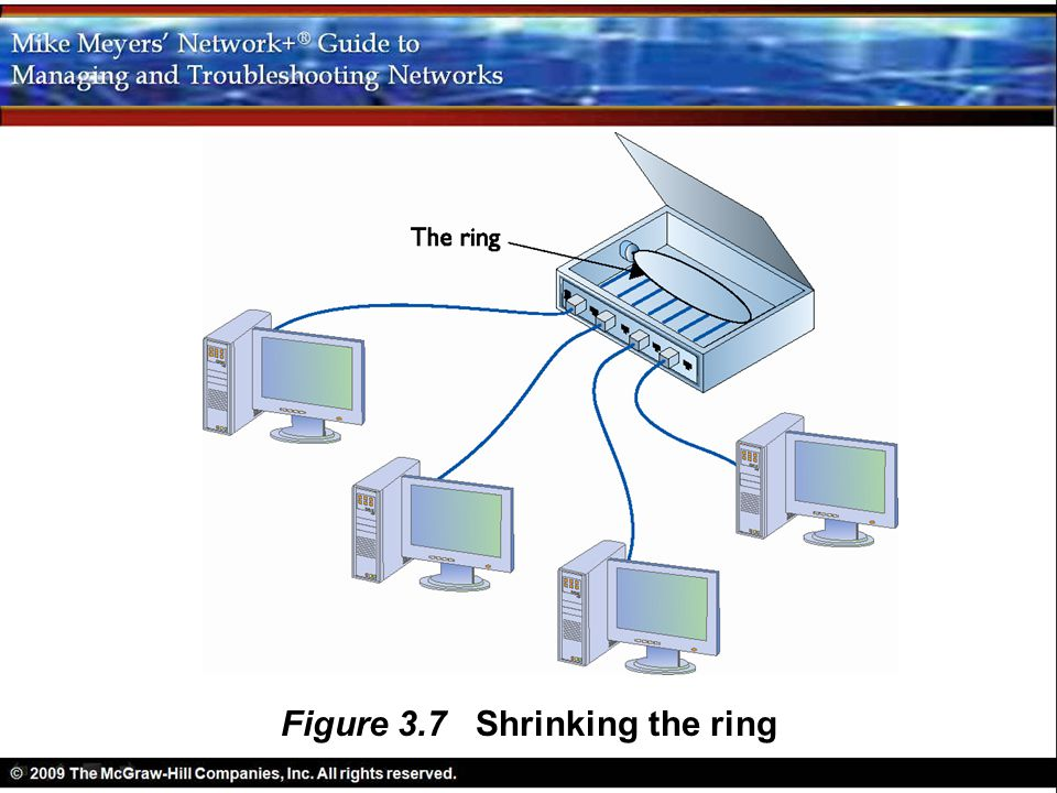 Figure 3.7 Shrinking the ring