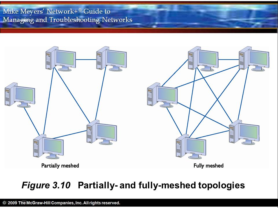 Figure 3.10 Partially- and fully-meshed topologies