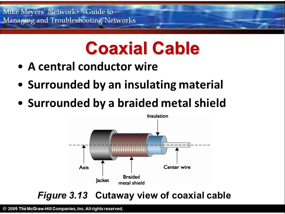 Figure 3.13 Cutaway view of coaxial cable