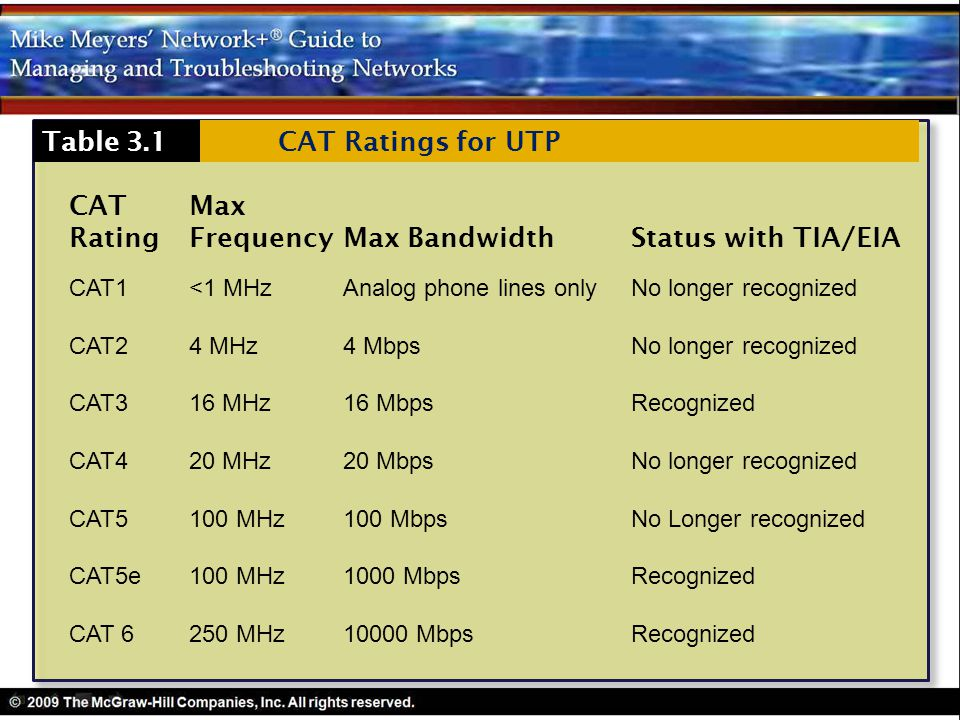 Rating Frequency Max Bandwidth Status with TIA/EIA Table 3.1