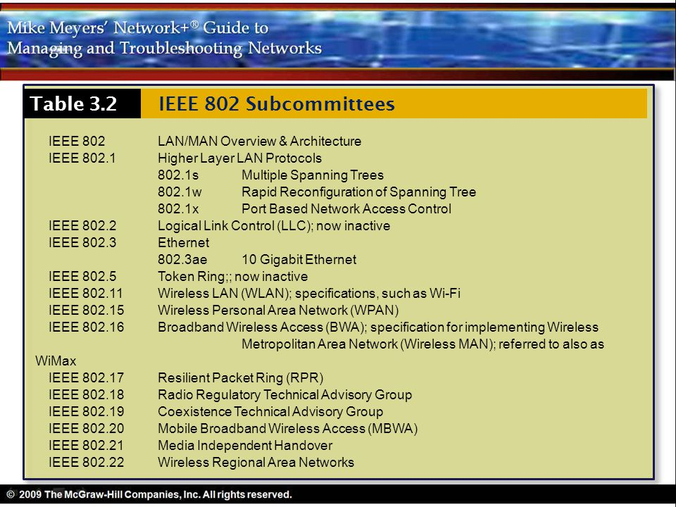 Table 3.2 IEEE 802 Subcommittees