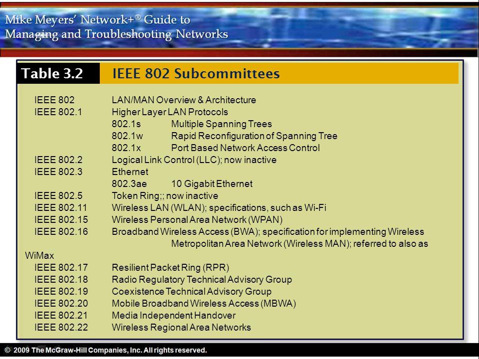 Table 3.2 IEEE 802 Subcommittees
